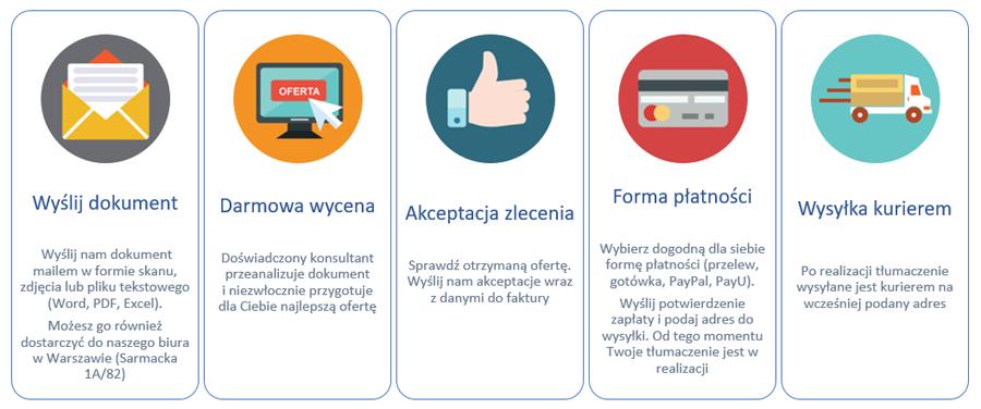 darmowa_wycena